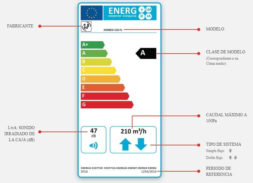 Etiqueta energetica ventilador de techo
